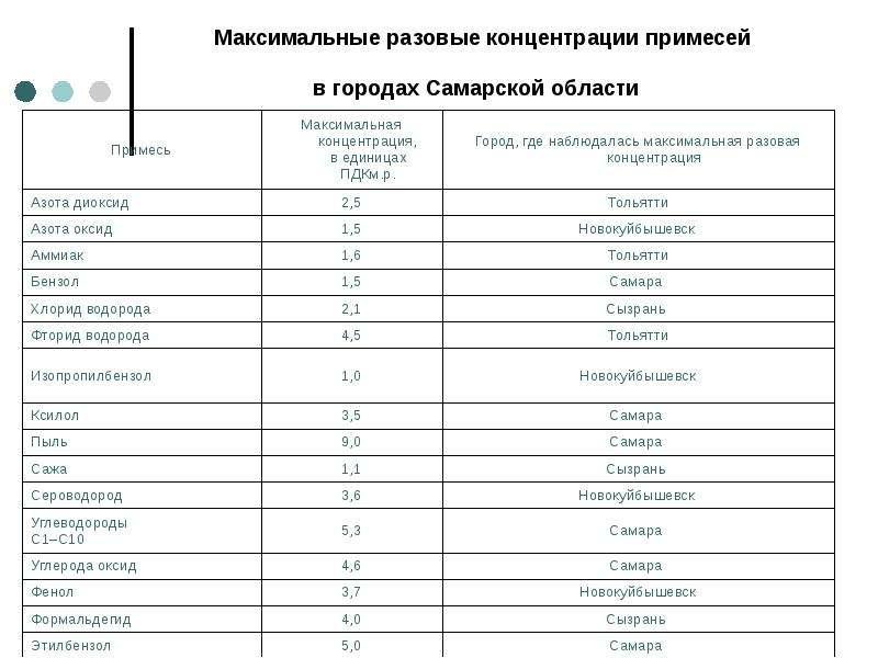 Максимальные разовые концентрации примесей в городах Самарской области