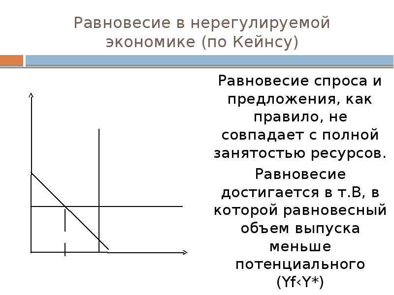 Равновесие в нерегулируемой экономике (по Кейнсу) Равновесие спроса и предложения, как правило, не с