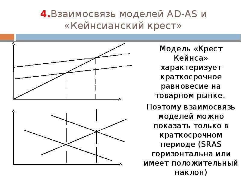 4. Взаимосвязь моделей AD-AS и «Кейнсианский крест» Модель «Крест Кейнса» характеризует краткосрочно