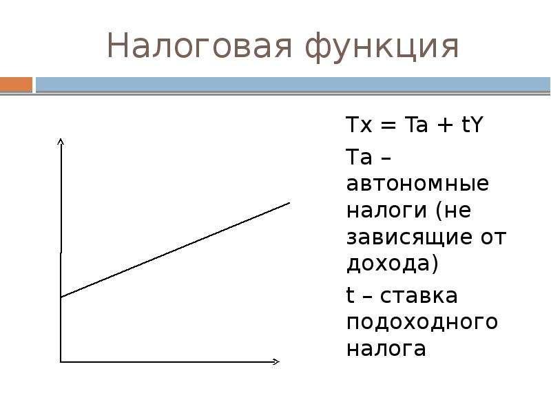 Налоговая функция Tx = Ta + tY Ta – автономные налоги (не зависящие от дохода) t – ставка подоходног