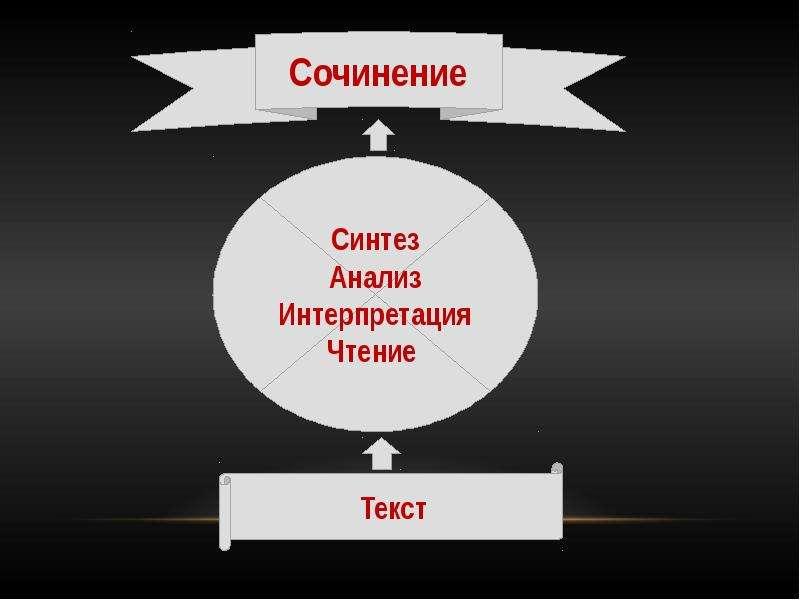 Тематические тесты по литературе издательства «Легион» как эффективное средство подготовки к сочинению, слайд 3
