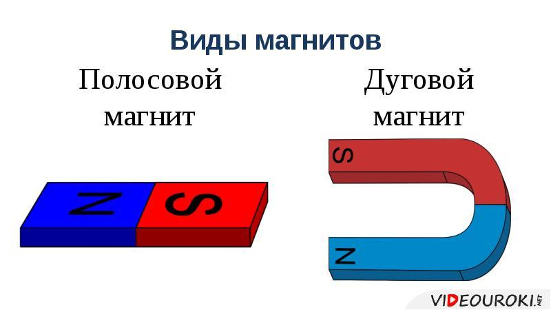 Виды магнитов Полосовой магнит