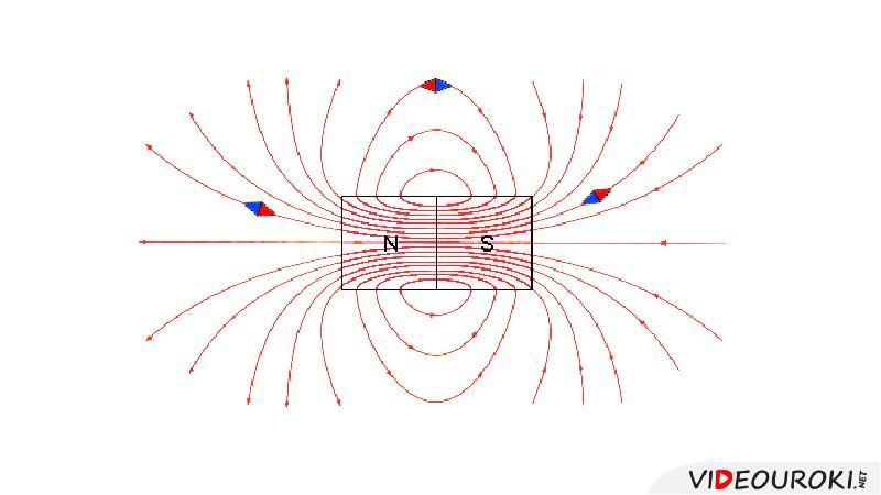 Постоянные магниты. Магнитное поле постоянных магнитнов, слайд 3