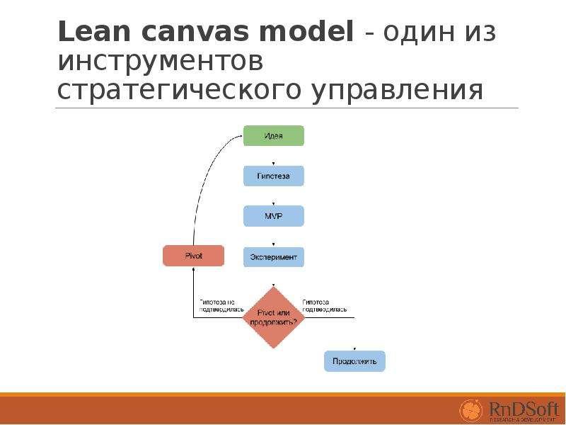 Lean canvas model - один из инструментов стратегического управления