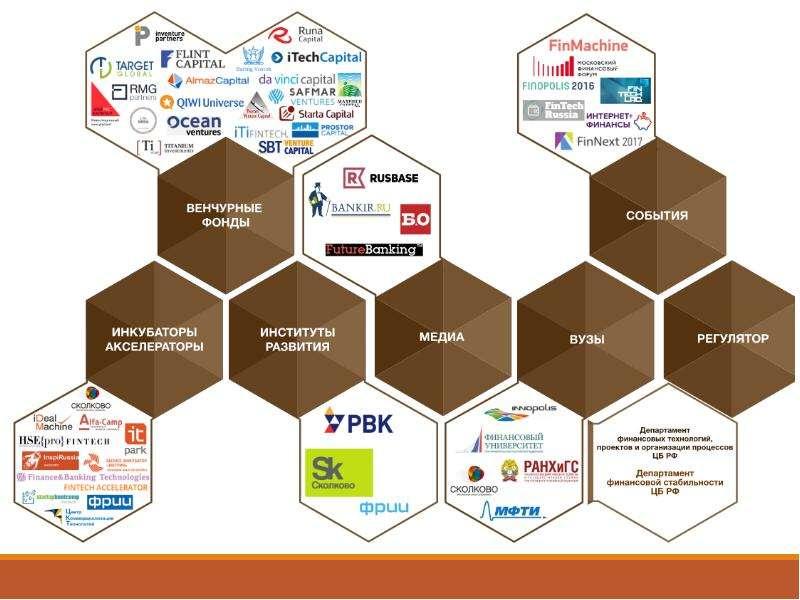 Цифровая экономика и ФинТех: новая стратегия и культура, слайд 25