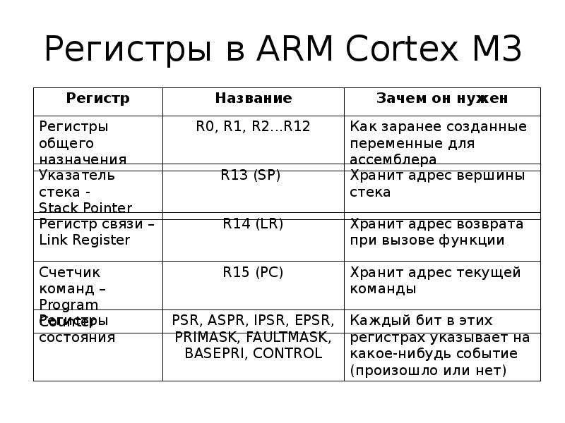 Регистры в ARM Cortex M3