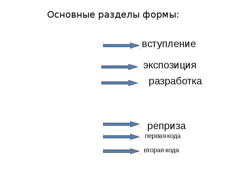 Основные разделы формы: