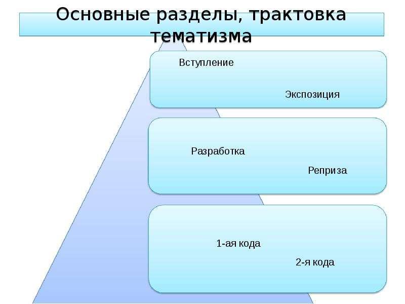 Основные разделы, трактовка тематизма
