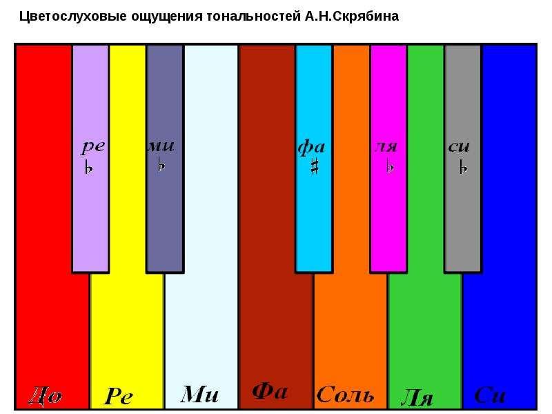 Философские взгляды А. Н. Скрябина на искусство, слайд 18