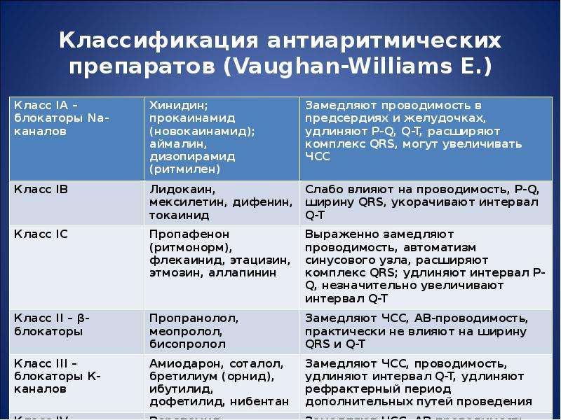 Классификация антиаритмических препаратов (Vaughan-Williams E. )