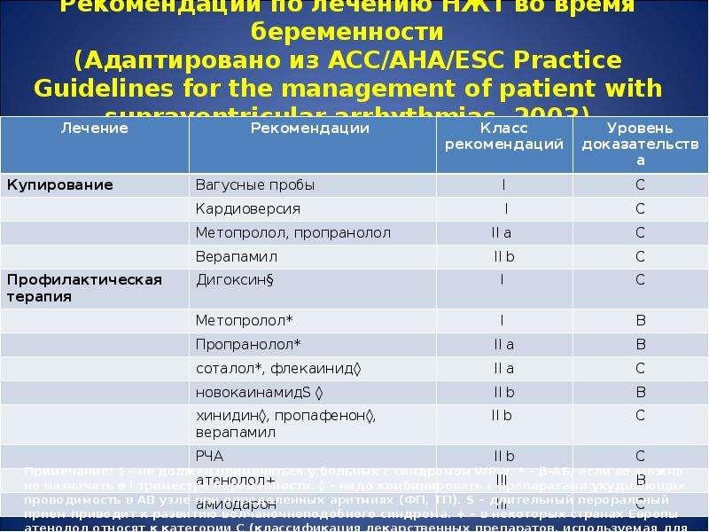 Рекомендации по лечению НЖТ во время беременности (Адаптировано из ACC/AHA/ESC Practice Guidelines f