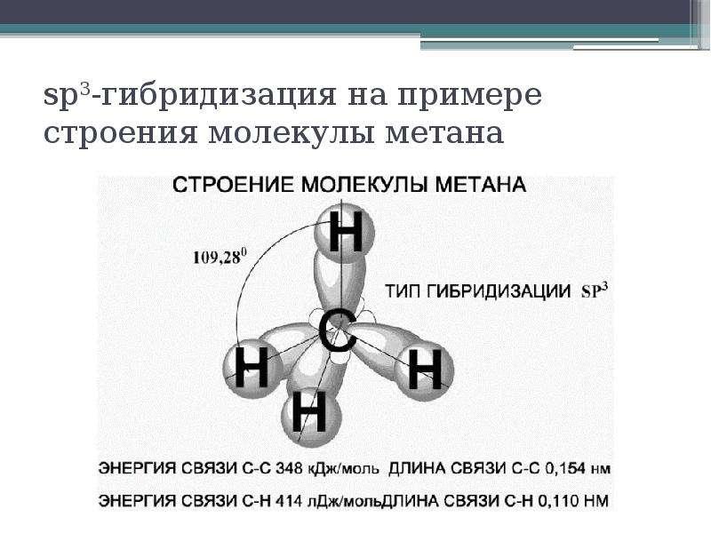 sp3-гибридизация на примере строения молекулы метана