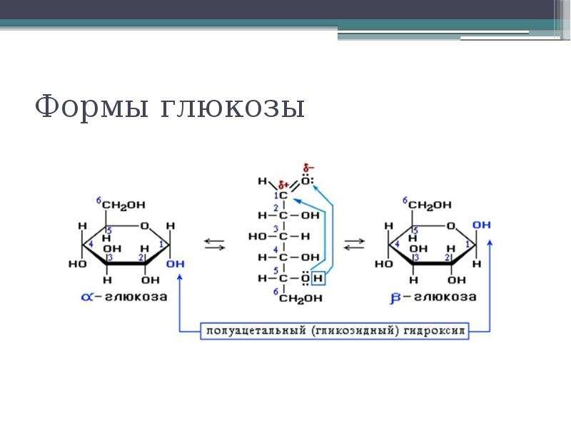 Формы глюкозы