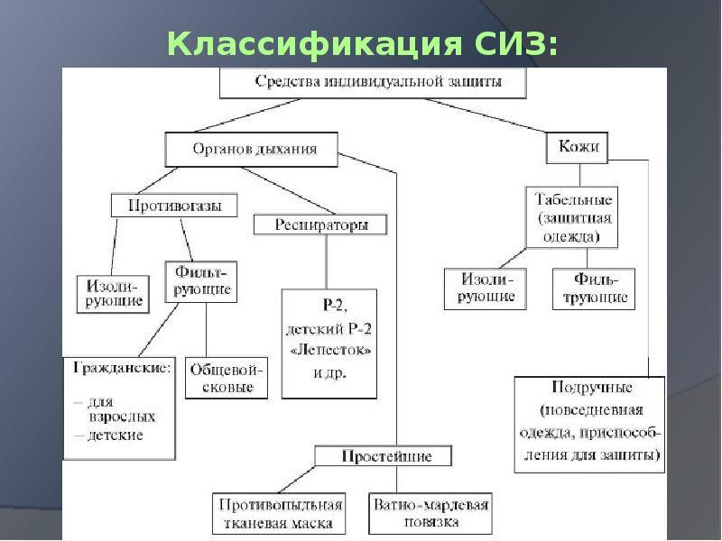 Классификация СИЗ: