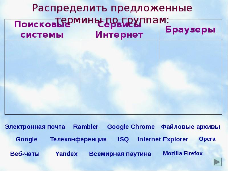 Презентация Облачные технологии как информационные сервисы Интернет