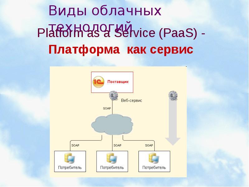 Platform as a Service (PaaS) - Платформа как сервис