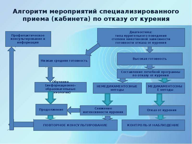 Алгоритм мероприятий специализированного приема (кабинета) по отказу от курения