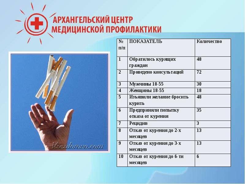 Организация работы с курящим пациентом, слайд 22