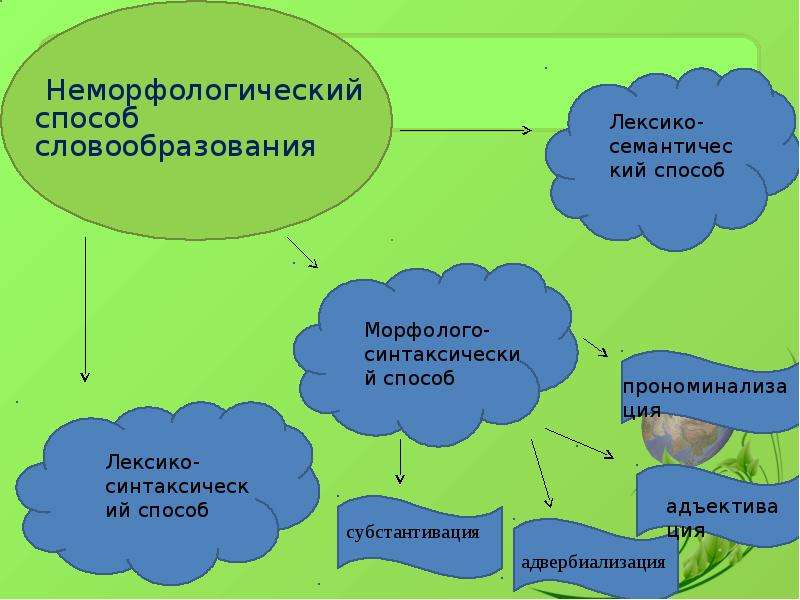 Неморфологический способ словообразования Неморфологический способ словообразования