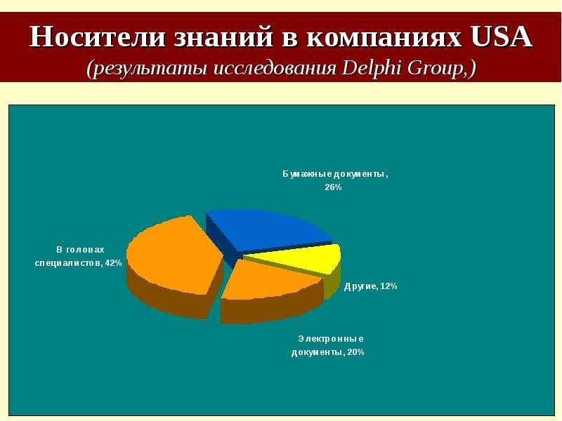 Носители знаний в компаниях USA (результаты исследования Delphi Group,)