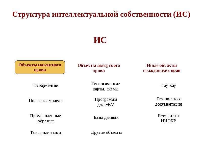 Интеллектуальная собственность в инженерной деятельности, слайд 29