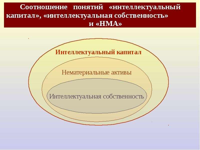 Соотношение понятий «интеллектуальный капитал», «интеллектуальная собственность» и «НМА»