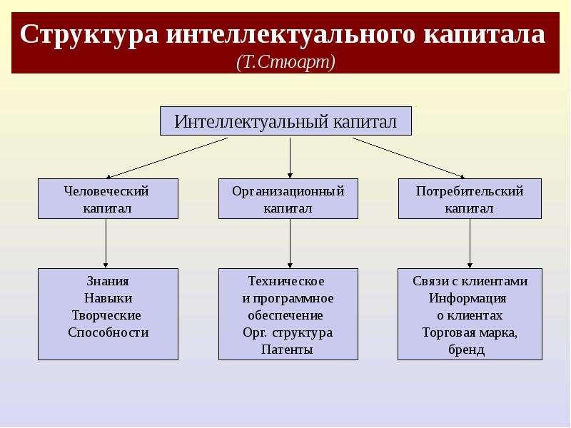 Структура интеллектуального капитала (Т. Стюарт)