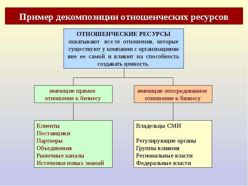 Пример декомпозиции отношенческих ресурсов