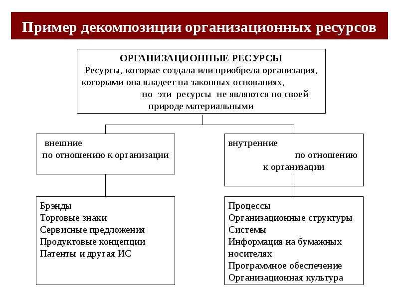 Пример декомпозиции организационных ресурсов