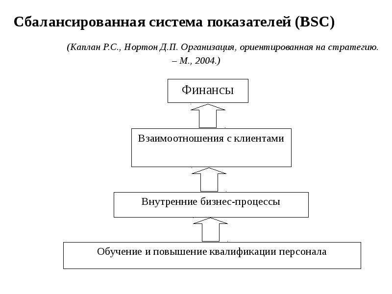 Сбалансированная система показателей (BSC) (Каплан Р. С. , Нортон Д. П. Организация, ориентированная