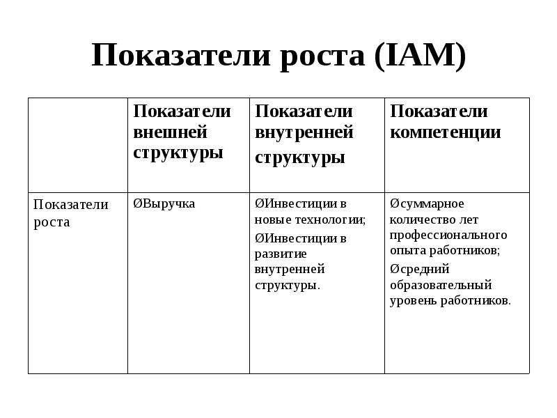 Показатели роста (IAM)