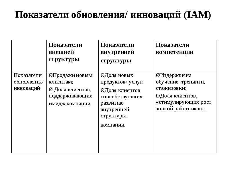 Показатели обновления/ инноваций (IAM)