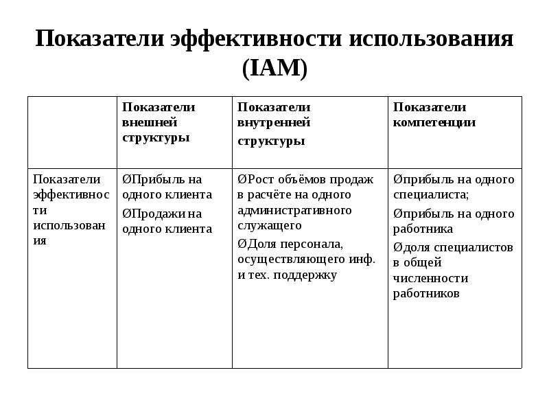 Показатели эффективности использования (IAM)
