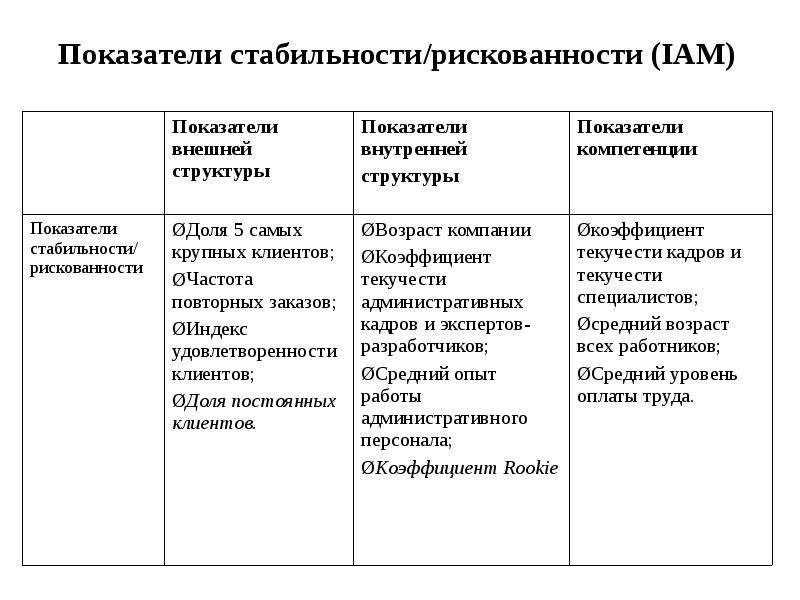 Показатели стабильности/рискованности (IAM)