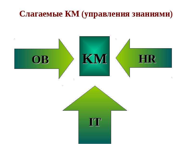 Слагаемые КМ (управления знаниями) KM