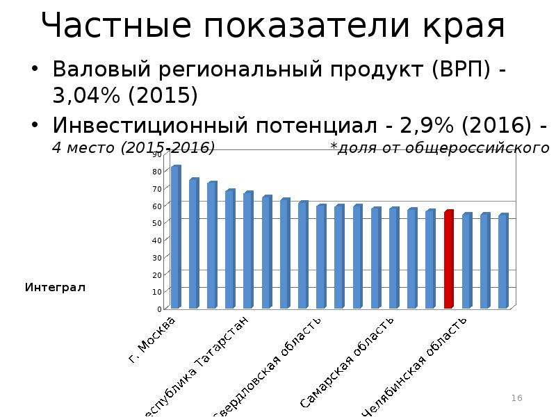 Оценка конкурентоспособности Краснодарского края, слайд 16