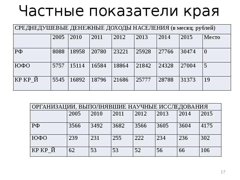 Оценка конкурентоспособности Краснодарского края, слайд 17