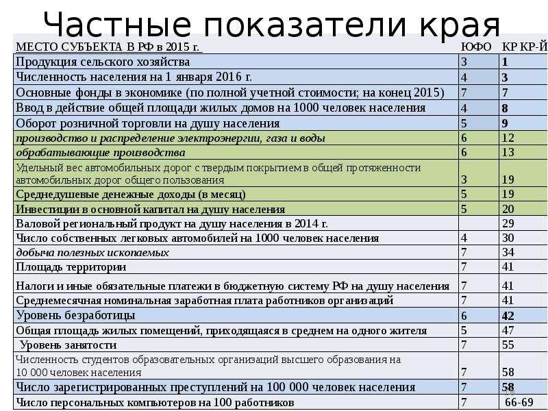 Оценка конкурентоспособности Краснодарского края, слайд 18