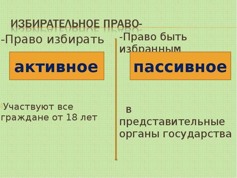 -Право избирать -Право избирать Участвуют все граждане от 18 лет