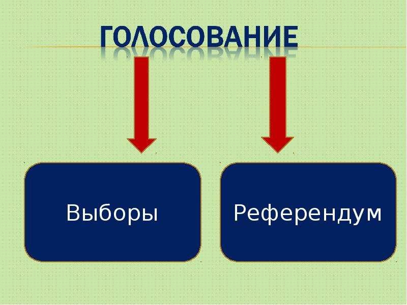 Выборы, голосование, референдум, слайд 5