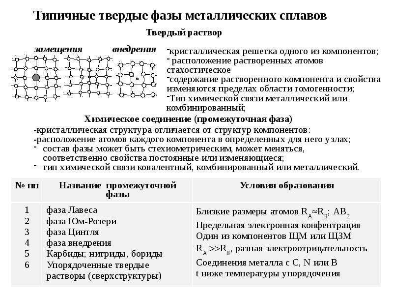 Презентация Типичные твердые фазы металлических сплавов