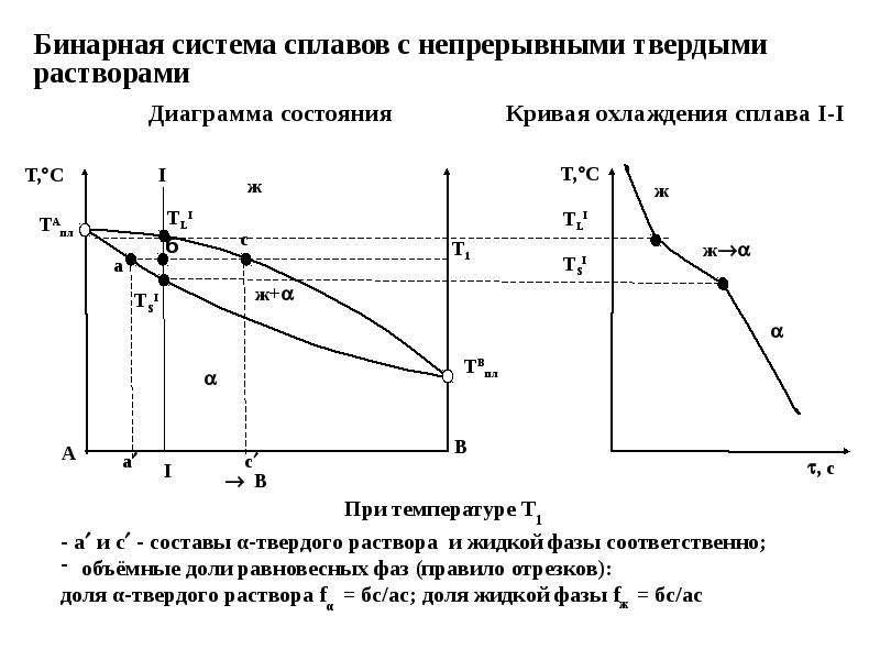 Бинарная система сплавов с непрерывными твердыми растворами