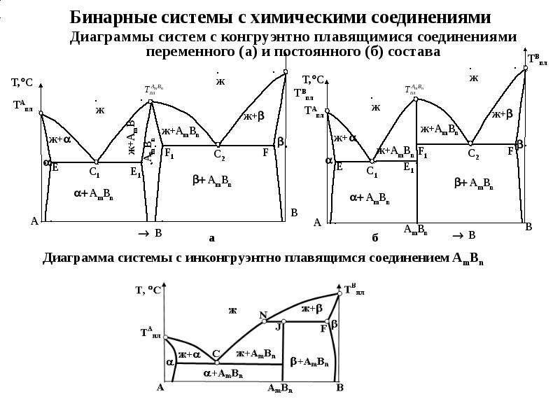 Бинарные системы с химическими соединениями