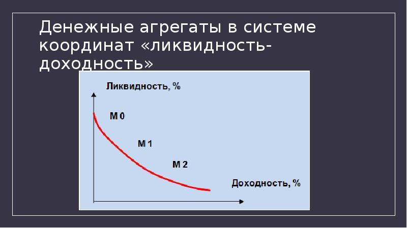 Денежные агрегаты в системе координат «ликвидность-доходность»