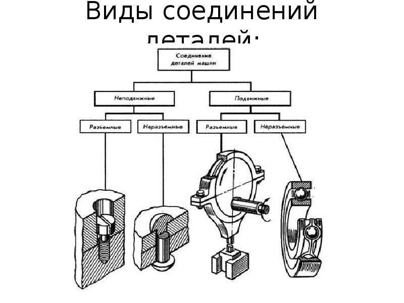 Виды соединений деталей: