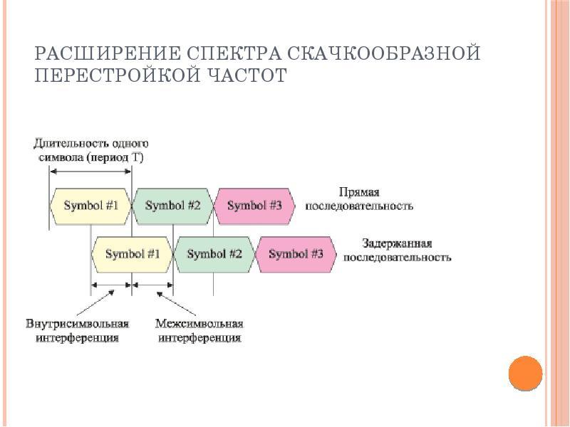 Расширение спектра скачкообразной перестройкой частот