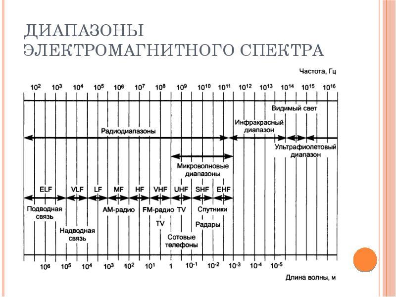 Диапазоны электромагнитного спектра