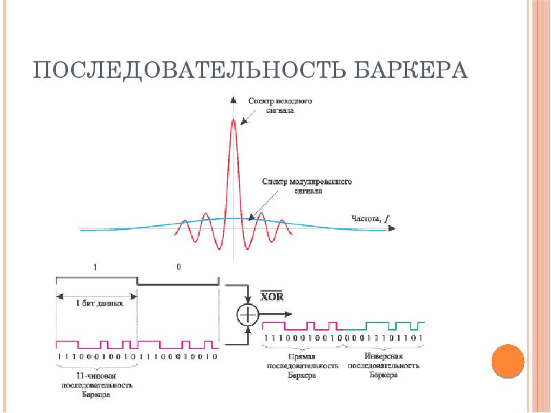 Последовательность Баркера