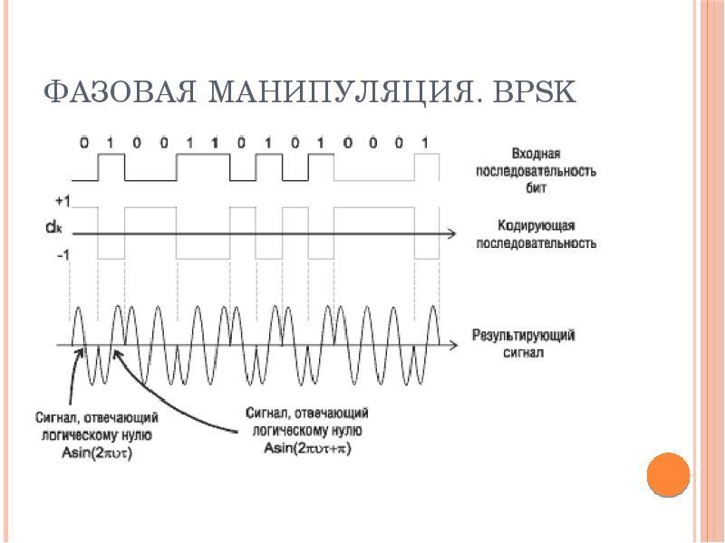Фазовая манипуляция. BPSK