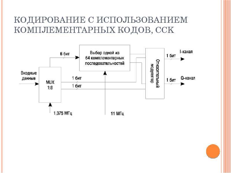 Кодирование с использованием комплементарных кодов, CCK